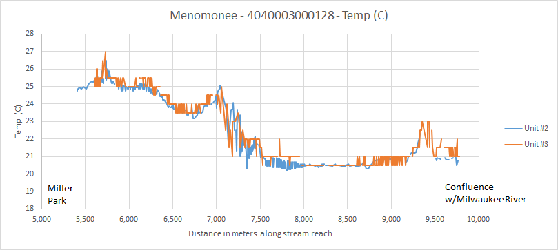 menomonee-temp-july31