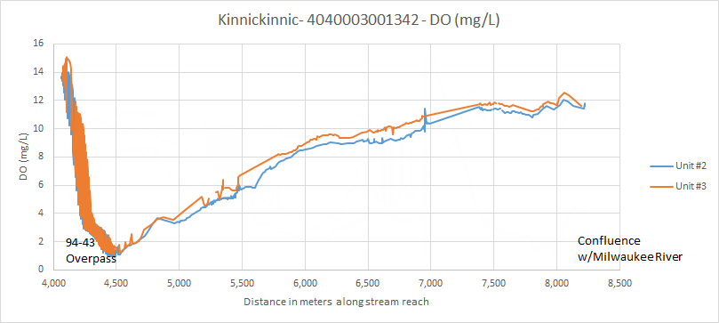 Kinnickinnic dissolved oxygen