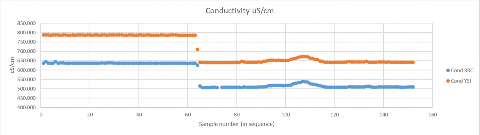 Comparison with YSI - Conductivity